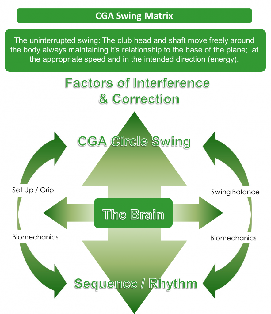 CGA Swing Matrix